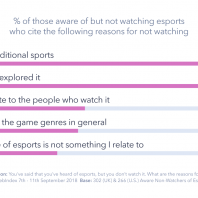 Can Esports Actually Make it into the Mainstream?