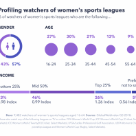Why Brands Should Target Women's Sports Leagues