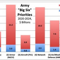 Army 'Big Six' Ramp Up in 2021: Learning From FCS
