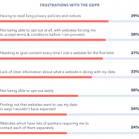 Has the GDPR Delivered on its Promise?