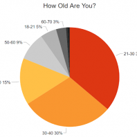 We Surveyed 1,400 Searchers About Google – Here's What We Learned