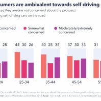 Are Consumers Ready for Self-Driving Cars?
