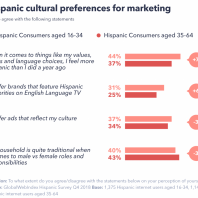 What Brands Should Know about Marketing to Younger Hispanic Consumers