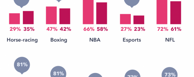 U.S. Attitudes to Sports Betting a Year After PASPA Repeal