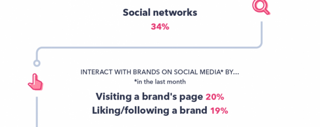 How do consumers in the West use social media for shopping?
