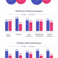 Understanding the Women's World Cup Audience