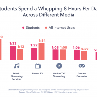 What Every Marketer Should Know about Targeting Students