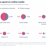 What to Know About the Most Connected Online Consumers