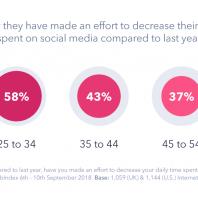 How 'Social' is Social Media?