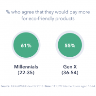 The Rise of Green Consumerism: What do Brands Need to Know?
