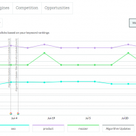 Fresh Features & Functionalities: A Six Month Look back at What's New in Moz Pro