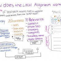 How Does the Local Algorithm Work? – Whiteboard Friday