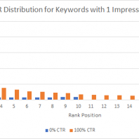 The Data You're Using to Calculate CTR is Wrong and Here's Why