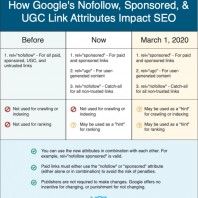 How Google's Nofollow, Sponsored, & UGC Links Impact SEO