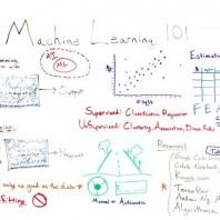 Machine Learning 101 – Whiteboard Friday