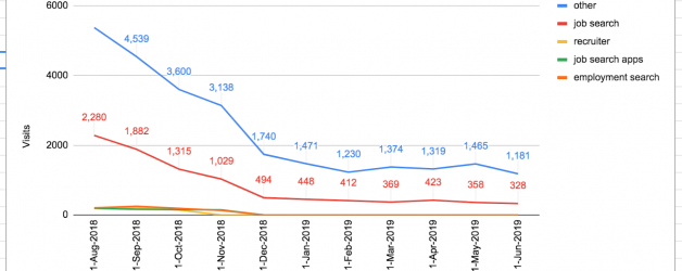 App Store SEO: How to Diagnose a Drop in Traffic & Win It Back