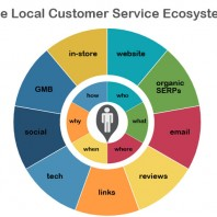 What the Local Customer Service Ecosystem Looks Like in 2019