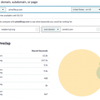 Find Competitive Keywords, Ranking Distributions, & Common Questions: 3 Workflows for Smarter Keyword Research