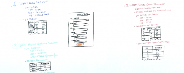 Measure Form Usage with Event Tracking – Whiteboard Friday