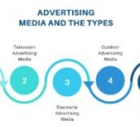 Advertising Media – Meaning and Different Types of Mediums