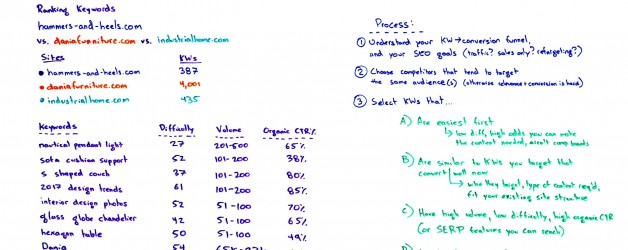 Which of My Competitor's Keywords Should (& Shouldn't) I Target? – Best of Whiteboard Friday