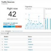 Why are Visits more Important than Page Views