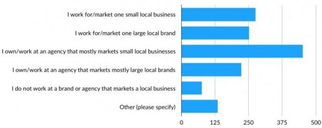 The State of Local SEO: Industry Insights for a Successful 2019