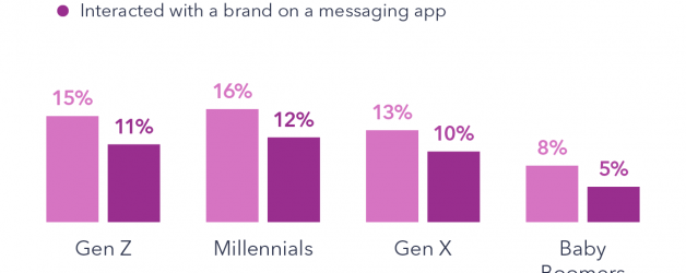 How Can Brands Engage Consumers through Messaging Apps?