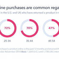 Online Shopping Returns: Everything Retailers Need to Know