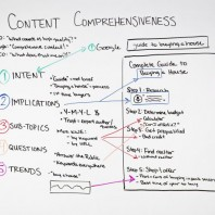 Content Comprehensiveness – Whiteboard Friday