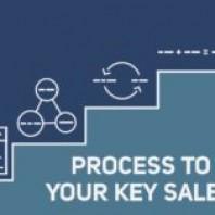 What is Sales KPI? Types of Sales KPI