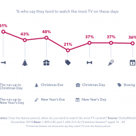 3 Things to Know about Festive TV Viewing this Christmas