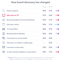 5 Things to Know About Brand Discovery in 2019