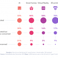 Does New Tech Excite or Worry Consumers?