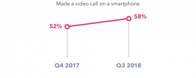5 Digital Trends You Might Have Missed in 2018