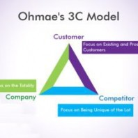 What is 3C Model by Ohmae?