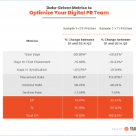 How to Set Up Metrics to Optimize Your Digital PR Team's Press Coverage