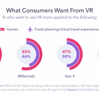 Why the Travel Industry Could be Key to Unlock VR's Potential