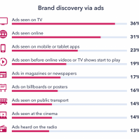 Ad Waste: How Consumer Insight Can Help Media Owners Cut Down