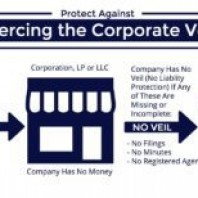 What is Meant by Piercing The Corporate Veil?