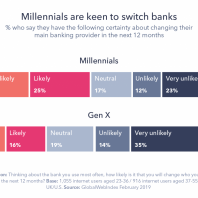 What Consumers Want From Banks in 2019 and Beyond